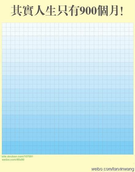 事实上,你可以画一个30 30的表格,一张a4纸就够了 每过一个月,就在一个格子里打钩 你全部的人生就在这张纸上 你会因此有一个清晰的概念 你的人生是如何度过的
